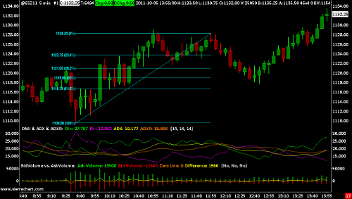 Logiciel Trading - Sierra Chart - Diamond Trading Academy